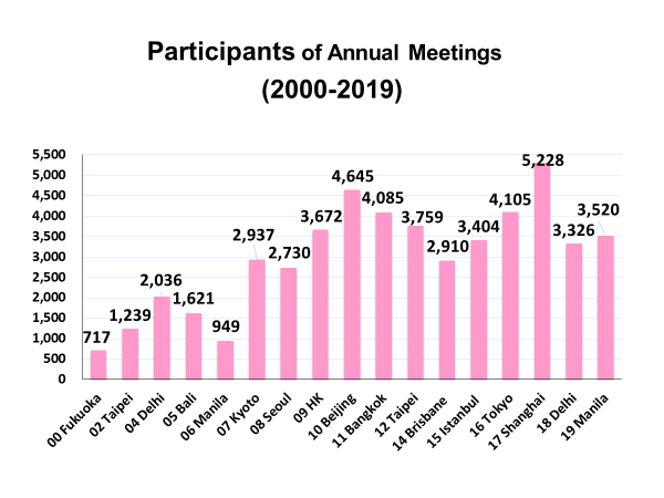 1-Participants-of-Annual-Meetings