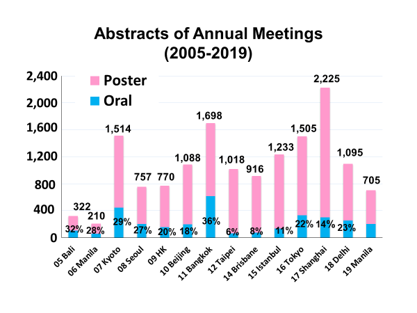 2-Abstracts-of-Anuual-Meetings