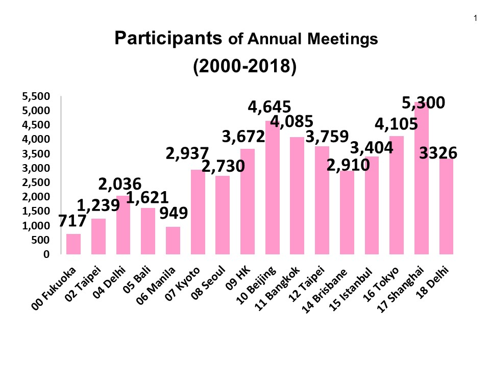 Participants-of-Annual-Meetings-2000-2018